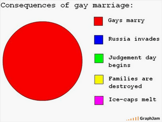 Definition of gay marriage pics 547